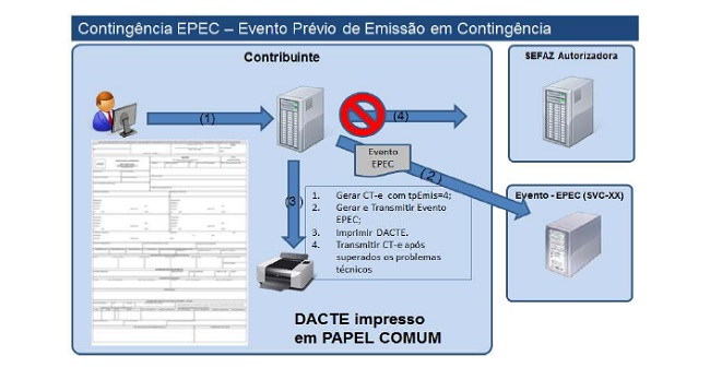 CTe em Contingência EPEC