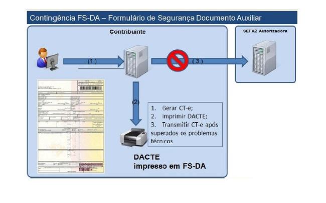 emissão de CTe em contingência FS-DA