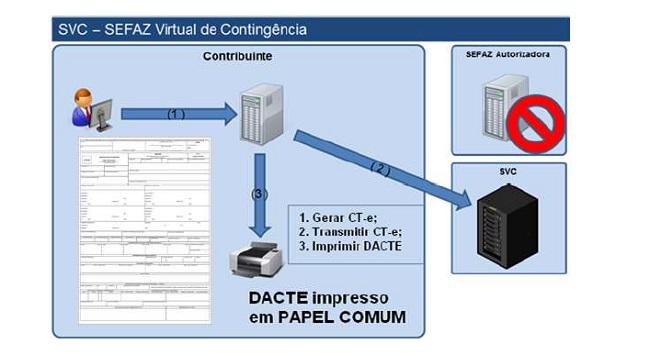 emissão de CTe em contingência SVC