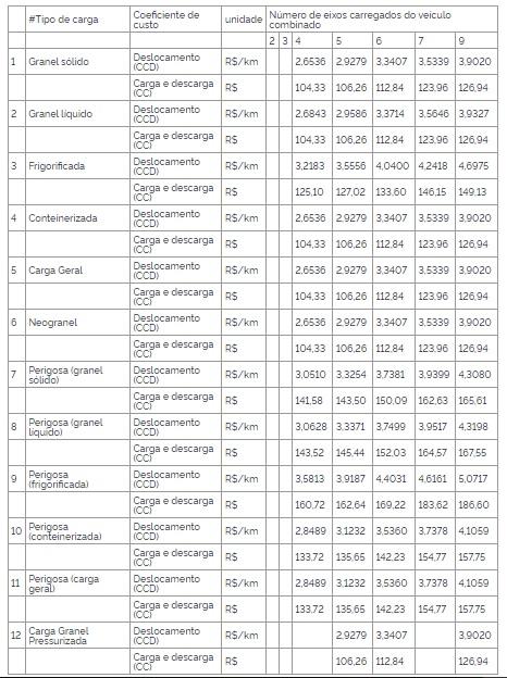 tabela frete ANTT 2021 - Tabela D